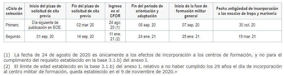 ciclostropa2020