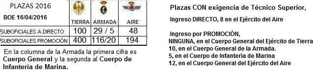 plazassuboficiales