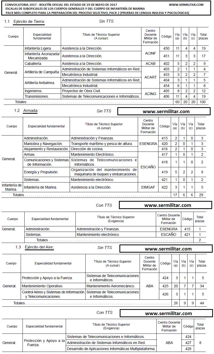 suboficiales2017