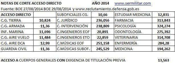 Resultados Del Examen De Ascenso De Sub Oficiales Pnp Promocion 2015 ...