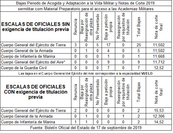 notascortesdespuesfaseacogidaoficiales2019