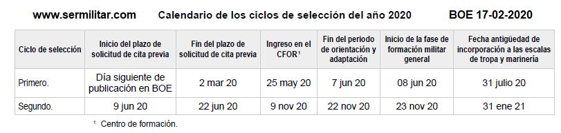CICLOS2020