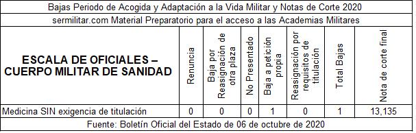 BAJAS_ADAPT_OFICIALESMEDSIN2020