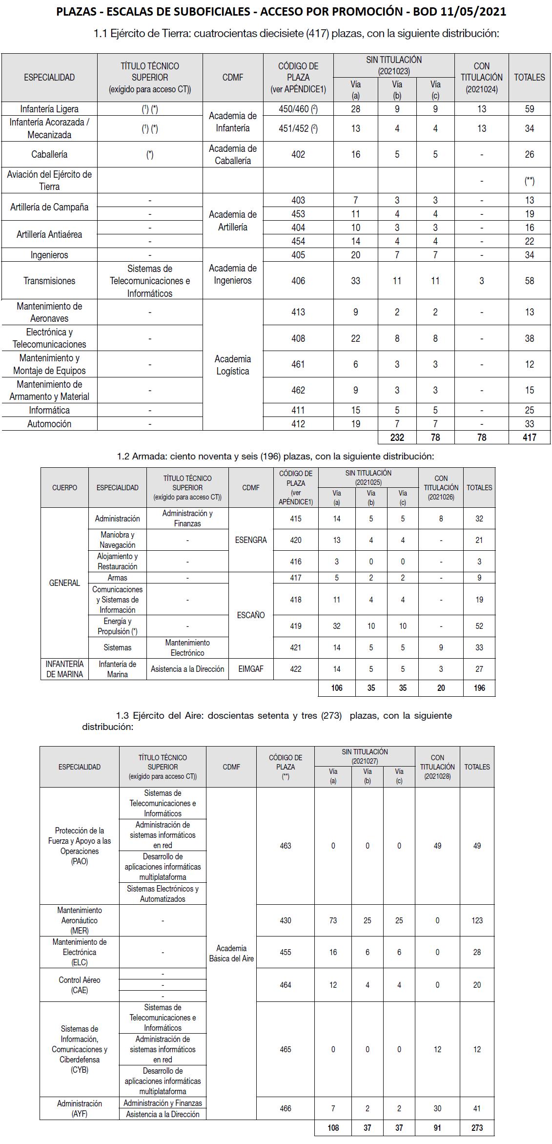 suboficialespromocion21