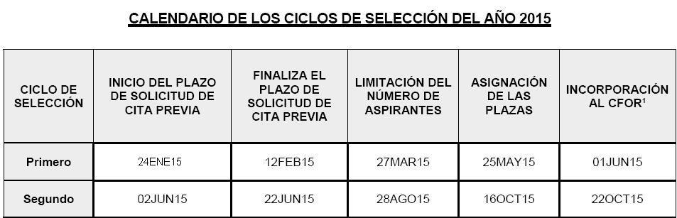 CICLOS2015