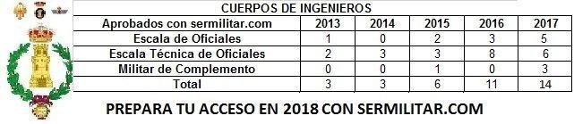 INGENIEROS2017