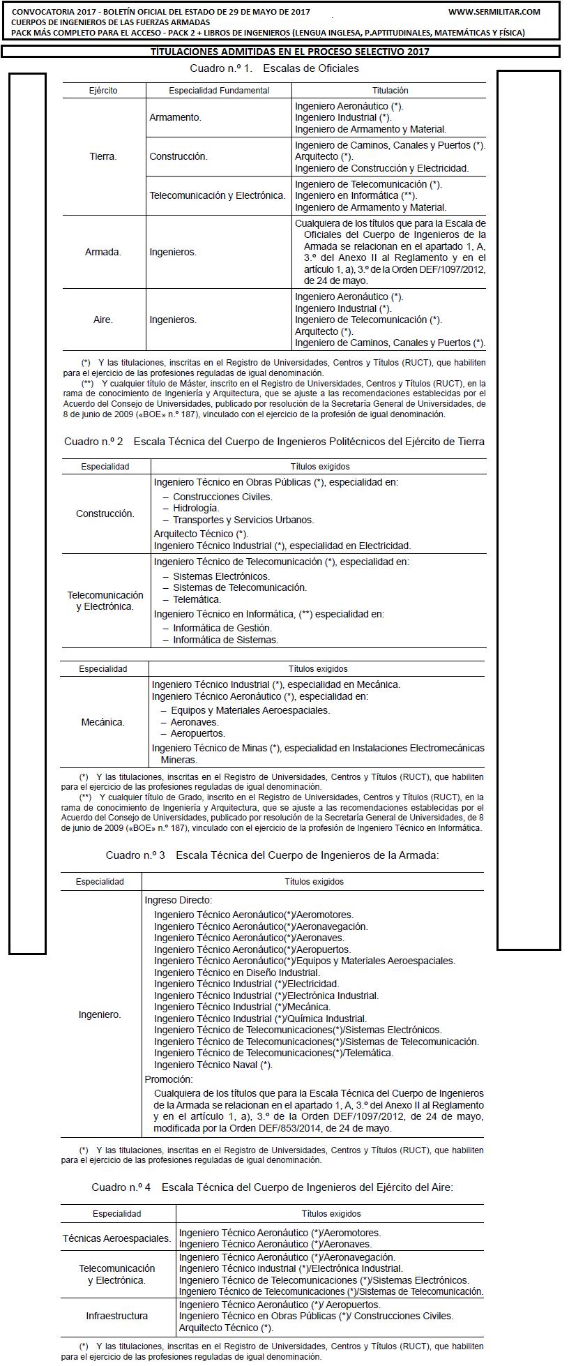 ingenieros2017TITULACIONES