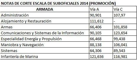 notascortesubarmada2014
