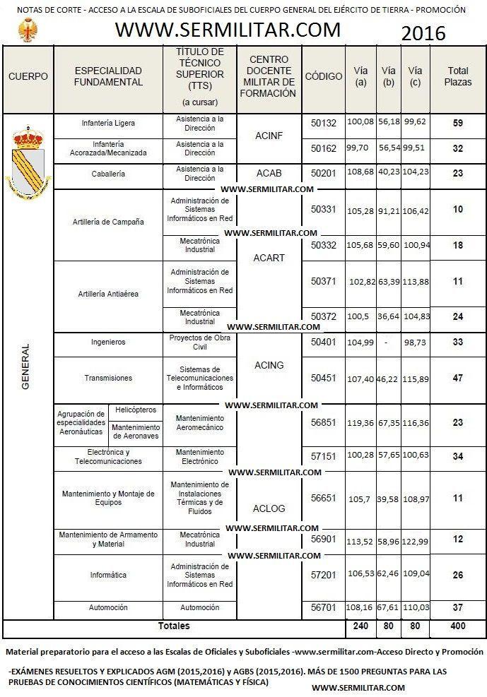 suboficialespromocion2016notascorte