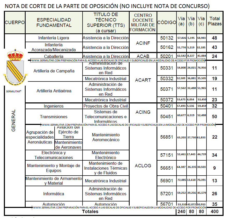 notascortesuboficialespromocionet2017