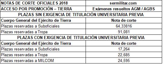 notacorteoficialespromociontierra2018