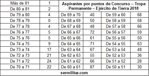 notasconcursotptierra2018