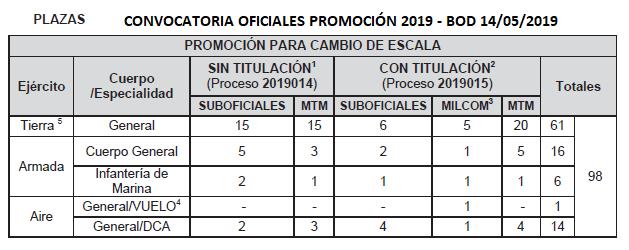 oficiales_promocion2019