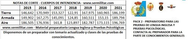 INTENDENCIA2021